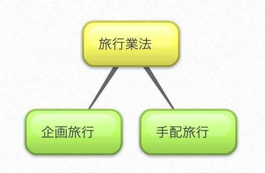 旅行業法(企画旅行、手配旅行)のフロー図