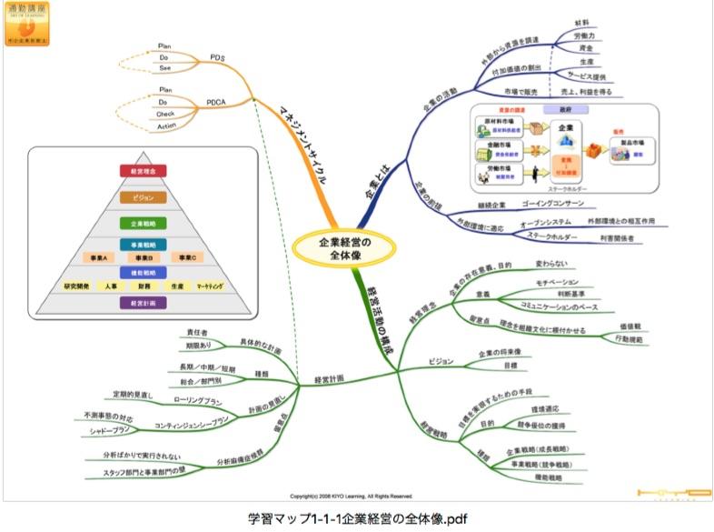 中小企業診断士スタディングの学習マップの全体像