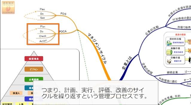 スタディングの学習マップを使った演習画面(PDCAサイクルについて)