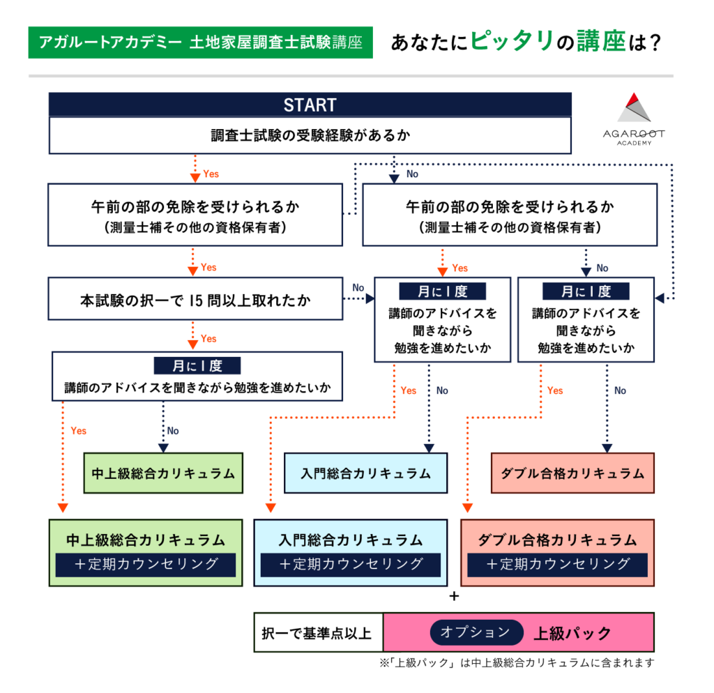 アガルート土地家屋調査士 カリキュラム選択チャート
